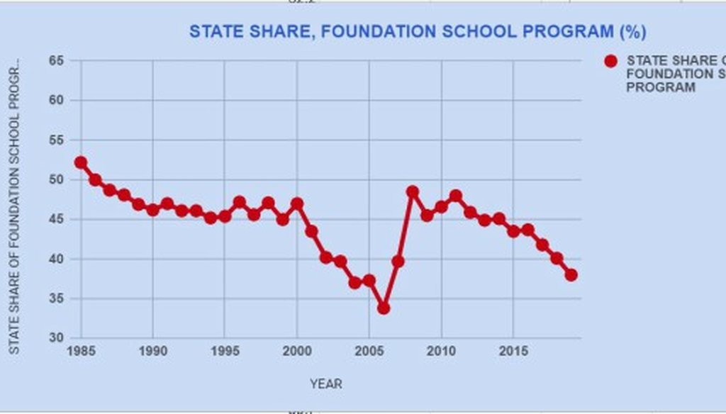This February 2018 chart shows what Legislative Budget Board staff calculate to be the state's share of state-local funding of the Foundation School Program, the primary way Texas schools are funded.