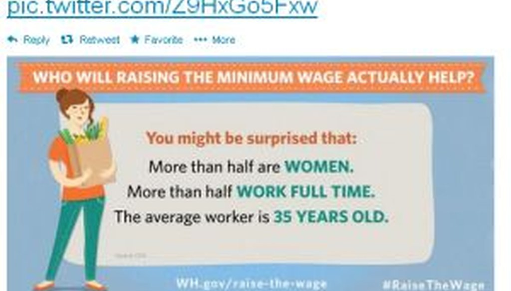 White House Press Secretary Jay Carney tweeted this meme about who would benefit from a minimum-wage hike. How correct is it?