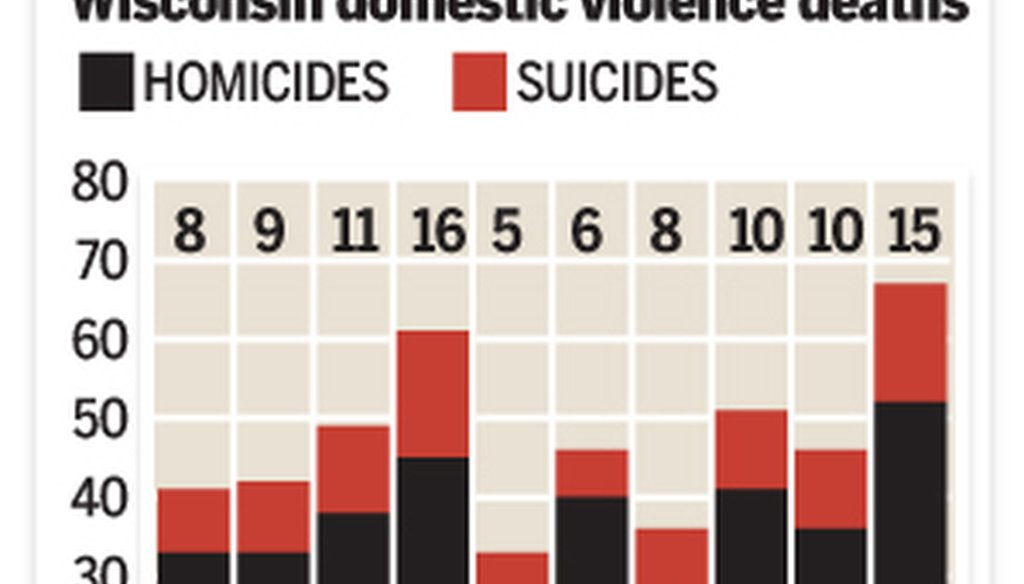 Here's a year-to-year tally of domestic violence-related deaths in Wisconsin, and how they would tally if suicides were not included