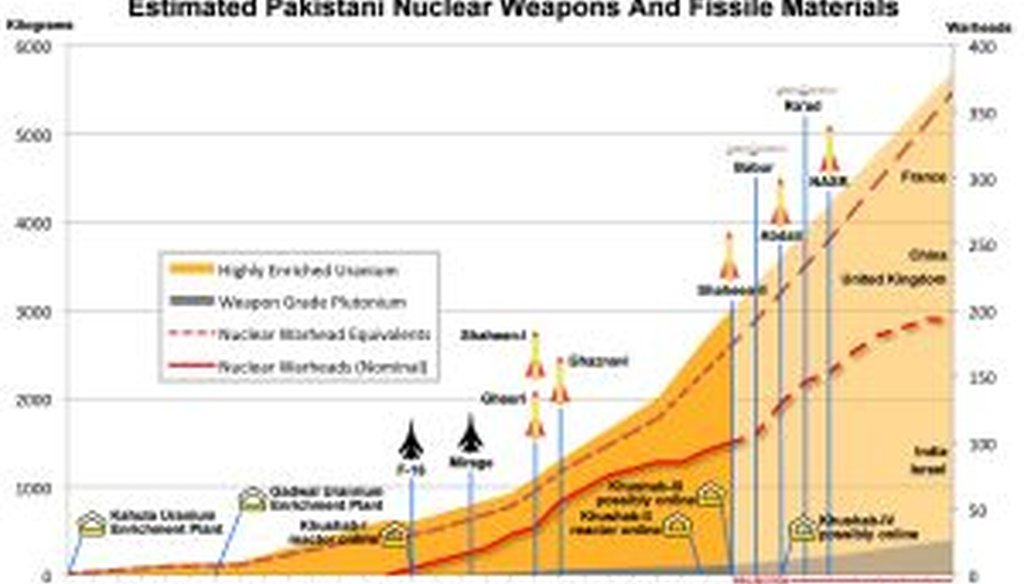 This chart from the Federation of American Scientists projects that Pakistan's nuclear arsenal (the dotted red line) approaches the size of the United Kingdom's by 2020.