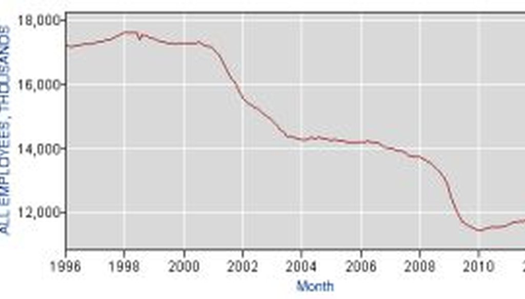 This chart shows employment in the manufacturing sector from 1996 to 2013.