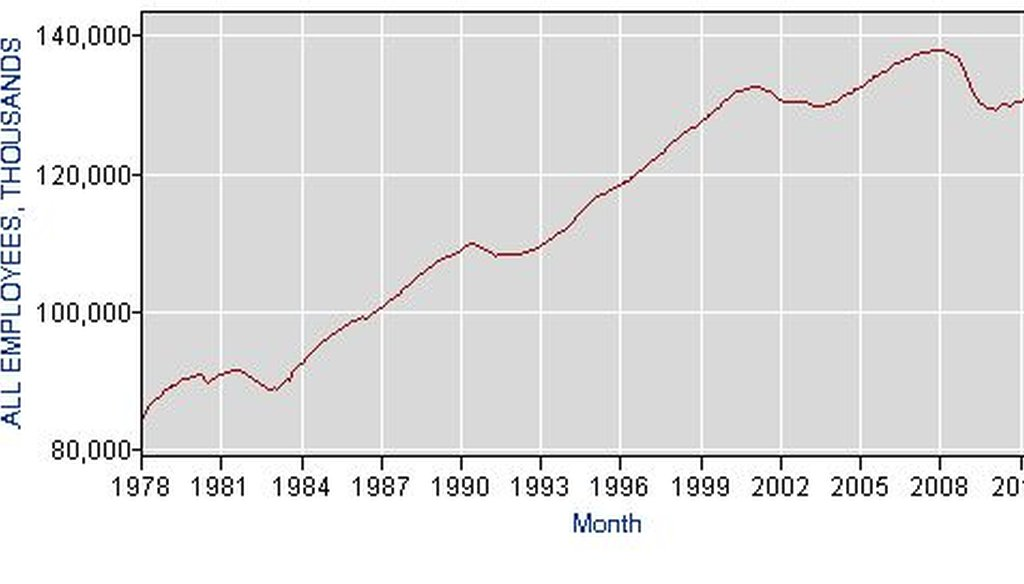 Here is a chart of the number of employed Americans every month since 1979 ...