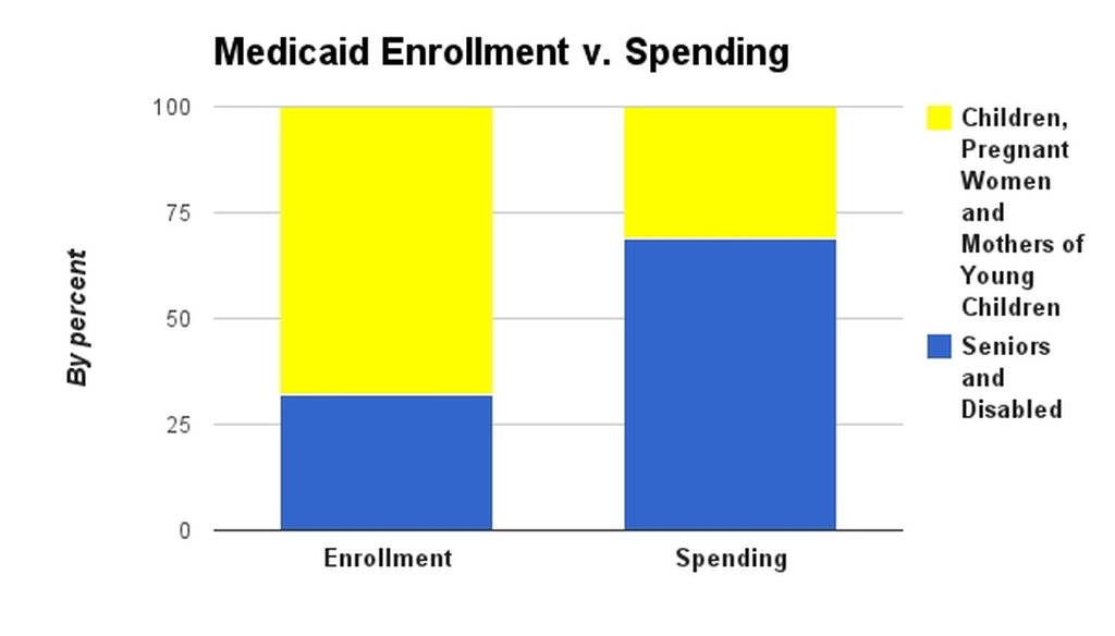 This data from the state Department of Medical Assistance Services shows that seniors and the disabled receive a large portion of Virginia's Medicaid expenditures.
