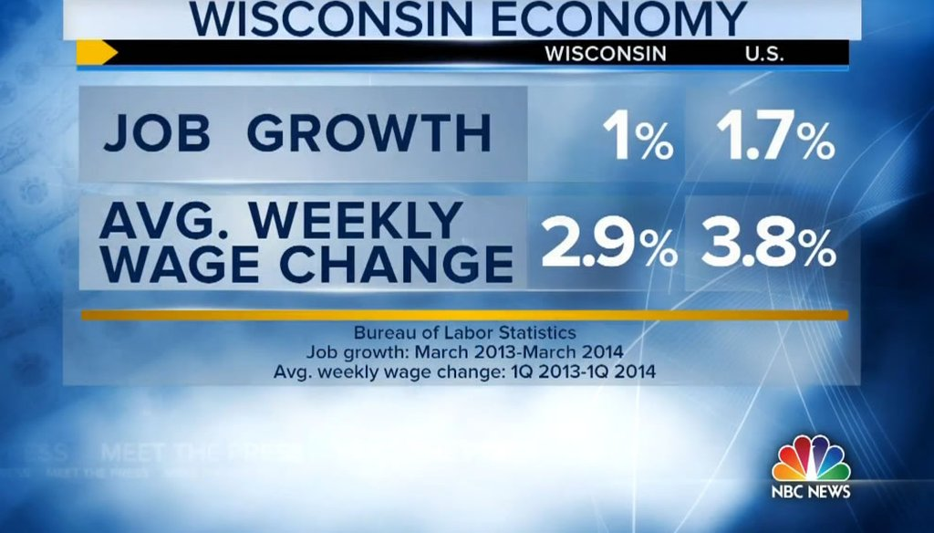 "This graphic was shown as ""Meet the Press"" host Chuck Todd made a claim about job and wage growth under Gov. Scott Walker."