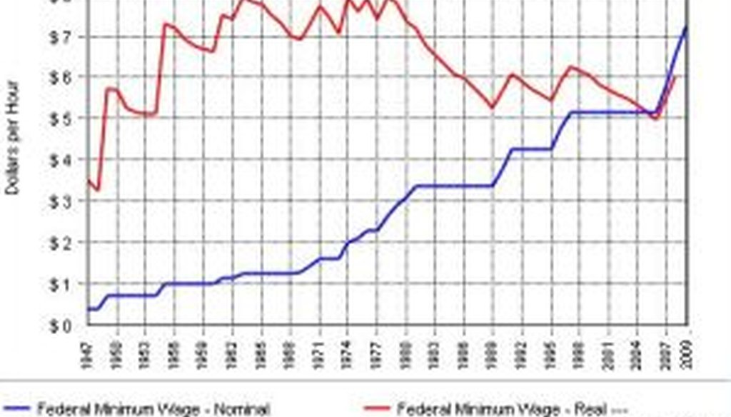 The blue line shows the gradual growth of the minimum wage. The red line shows the wage's value when adjusted for inflation. The chart runs from 1947 to 2009. (Graph by data360.org)