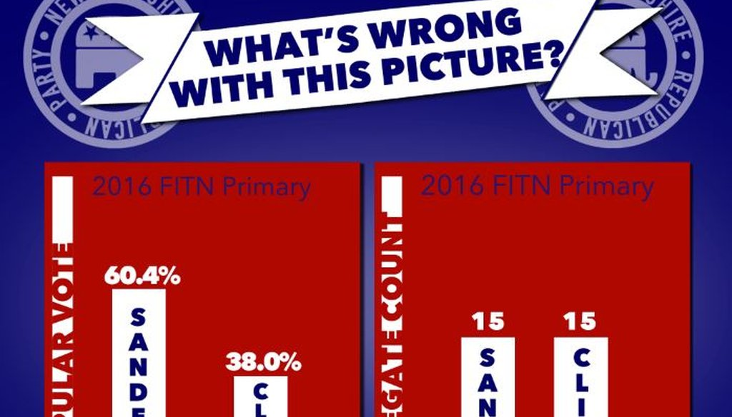 NH GOP tried to illustrate the power of superdelegates over the NH primary