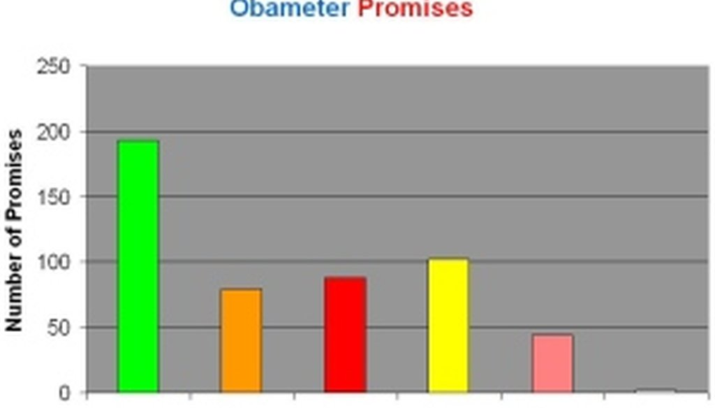 On our Obameter, we've rated 38 percent as Kept, 16 percent Compromise and 17 percent Broken.