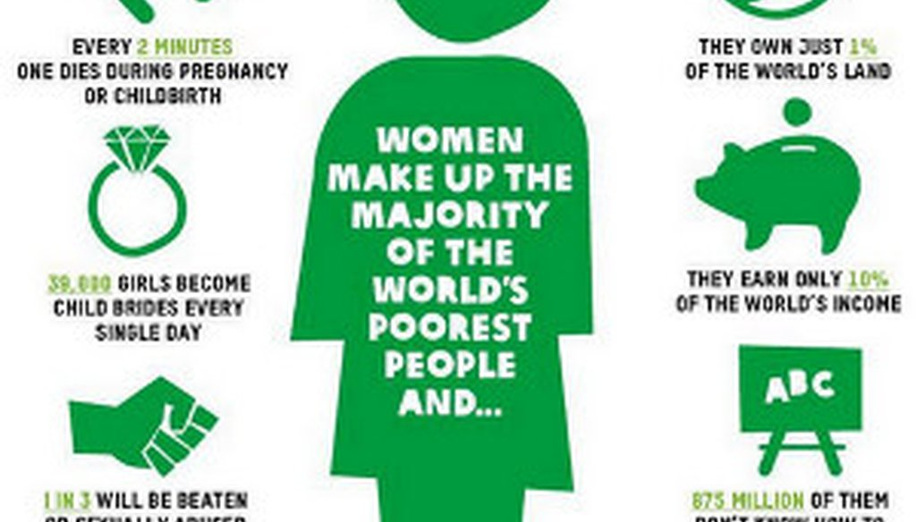 Oxfam Ireland tweeted this graphic with the long-standing and incorrect claim that women own less than 1 percent of the world's land.