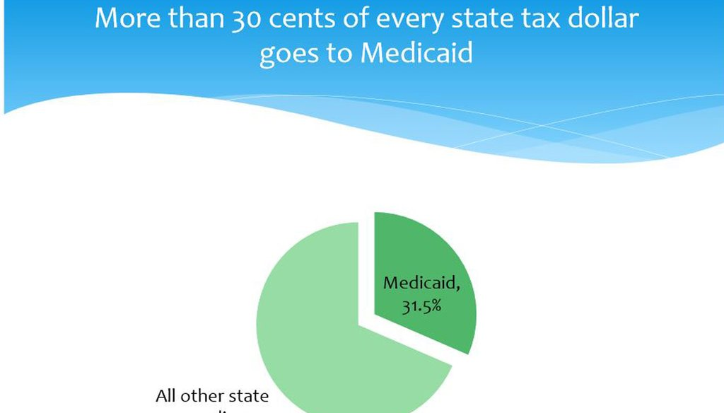 Slide showing Rhode Island cost of Medicaid