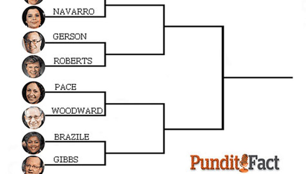 We're down to the Final 8 in our PunditFact Madness bracket. Vote for your favorite pundit.