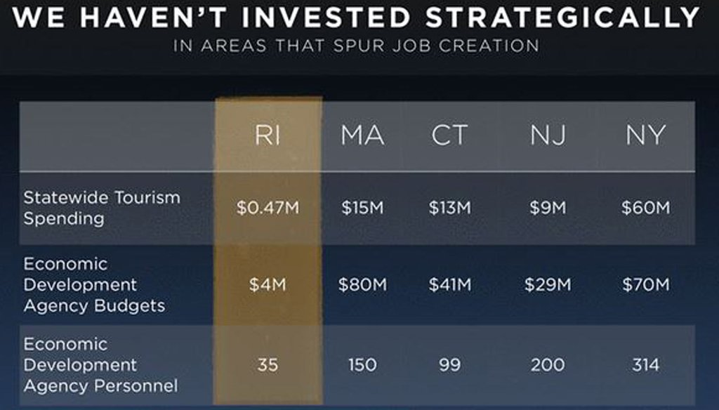 Slide from a presentation by Rhode Island Gov. Gina Raimondo comparing economic development investments by state.
