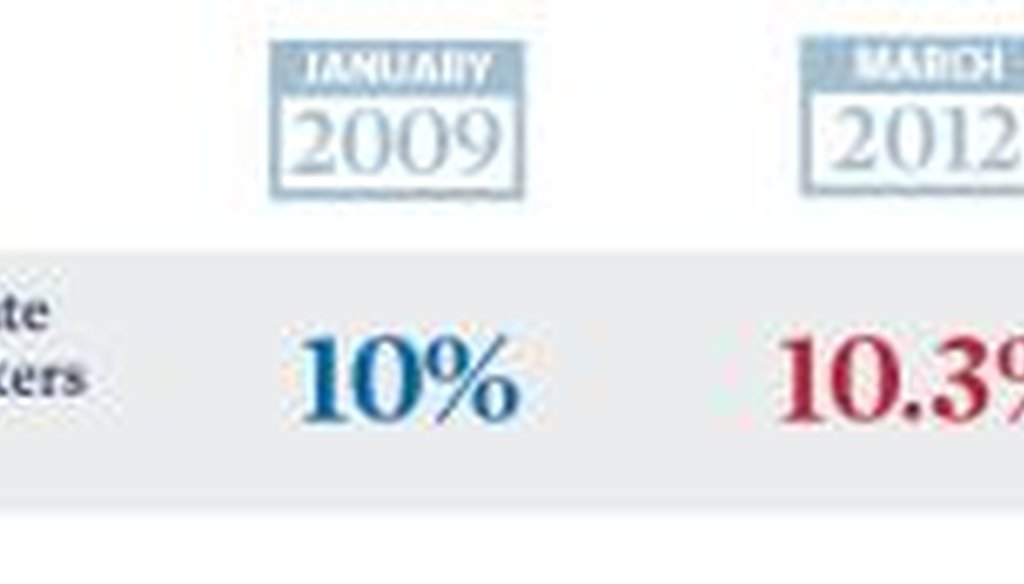 This is an excerpt from a graphic released by Mitt Romney's presidential campaign addressing unemployment among Hispanics.