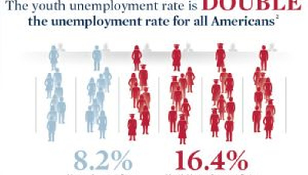 This is part of an infographic released by the Mitt Romney campaign that seeks to attack President Barack Obama's record on jobs for younger Americans.