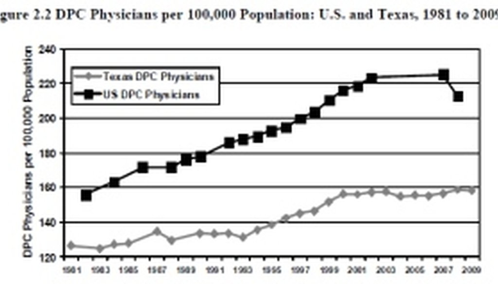 The doctor-patient ratio in Texas rose faster prior to tort reform.