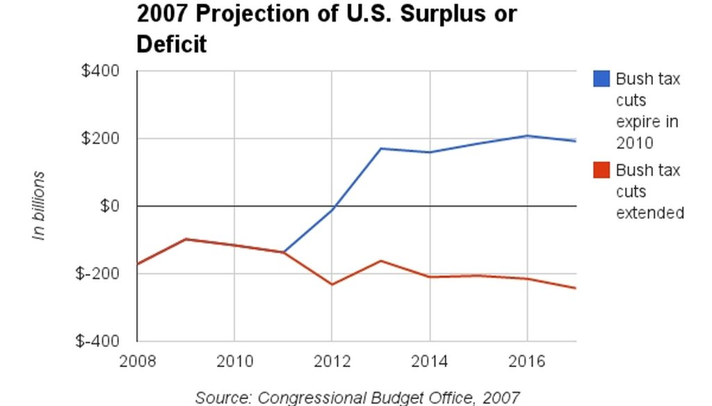 U.S. Senate candidate George Allen supported making the Bush tax cuts permament. Such action, according to data in a 2007 CBO report, would turn projected budget surpluses into deficits.