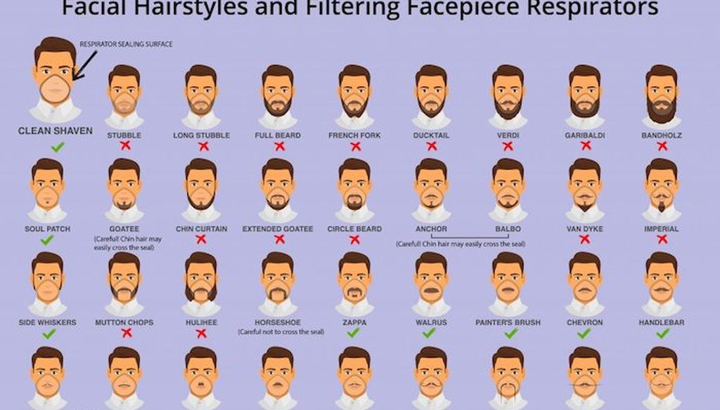 The graphic is unrelated to the coronavirus. It's from a 2017 CDC blog post that pointed out some of the problems certain types of beards could present with tight-fitting respirator masks.