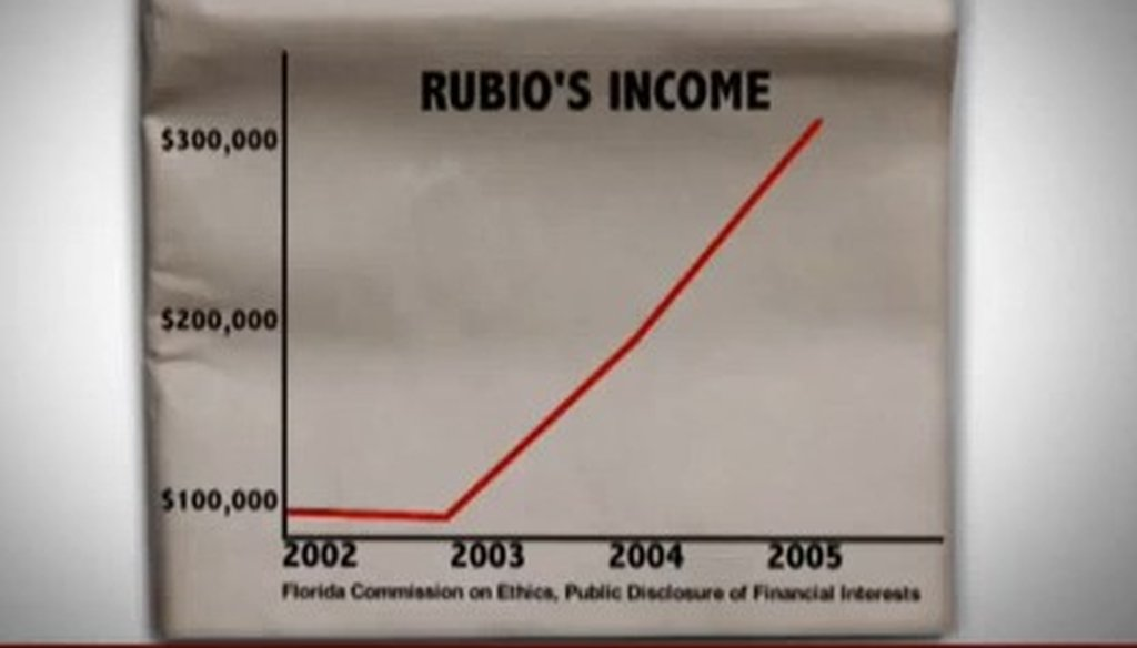 Charlie Crist goes after Marco Rubio's personal income in a TV ad.