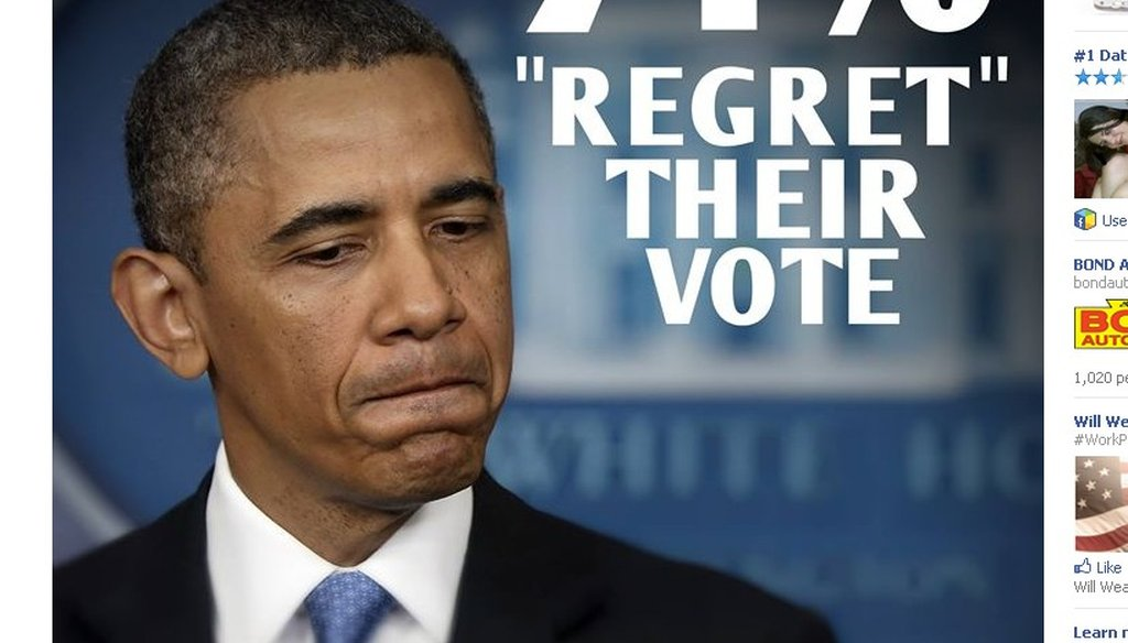 A claim that 71 percent of Obama voters regretted their vote quickly spread on social media.