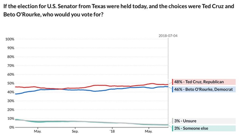 This image, tweeted by a Democratic activist, shows a California-based firm's polling of the Texas U.S. Senate race pitting Sen. Ted Cruz against Democratic Rep. Beto O'Rourke (Tweet by Markos Moulitsas, July 9, 2018).