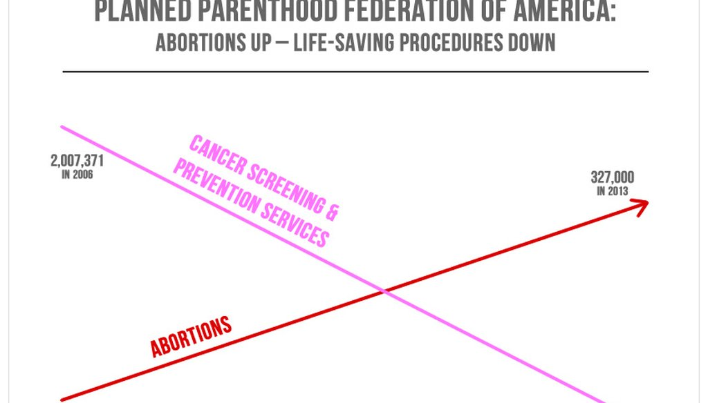 Rep. Jason Chaffetz, R-Utah, projected this chart during a high-profile congressional hearing investigating Planned Parenthood. (Chart taken from Americans United for Life's website)