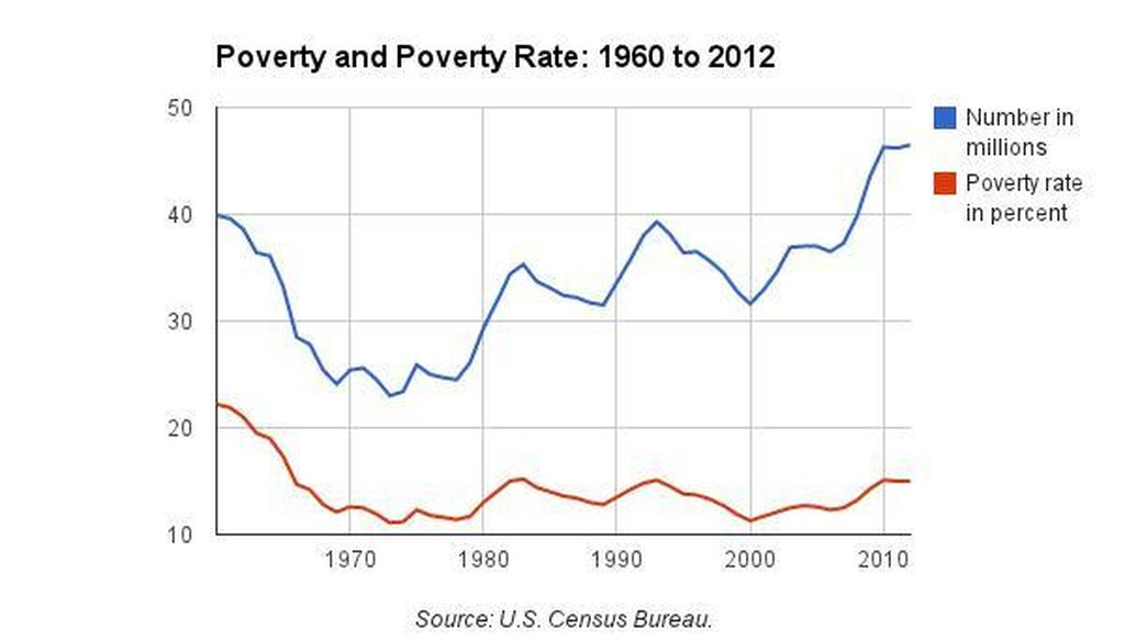 This data from the U.S. Census Bureau shows the number of Americans living in poverty and the U.S. poverty rate since 1960.