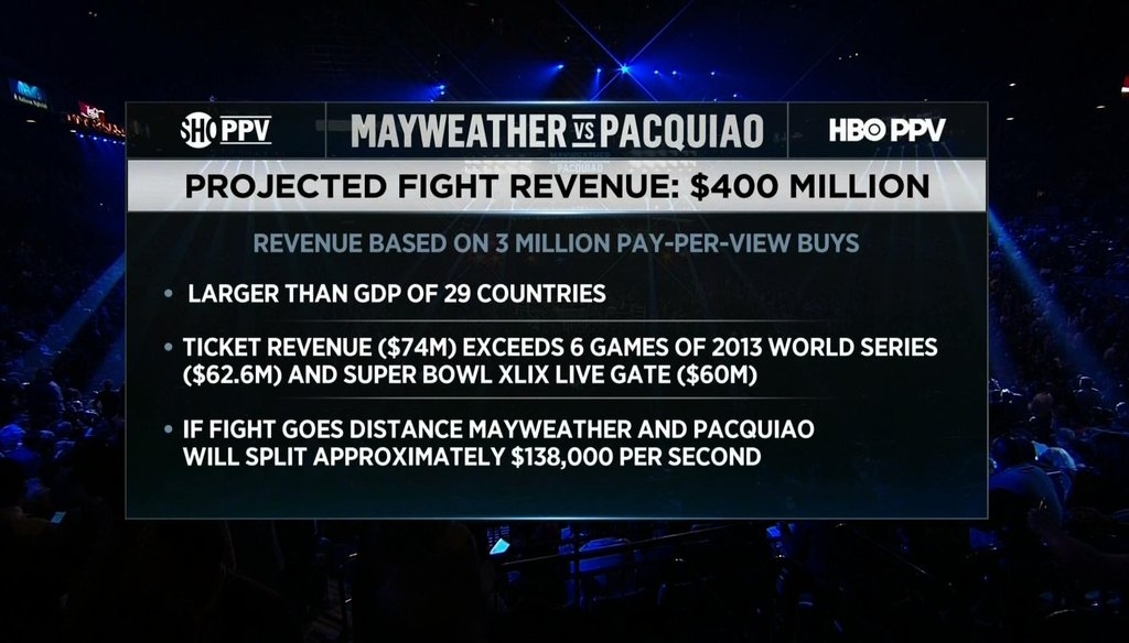 "HBO boxing announcer Jim Lampley said the projected revenue from the Mayweather/Pacquiao fight is ""larger than the annual GDP of 29 different countries."""