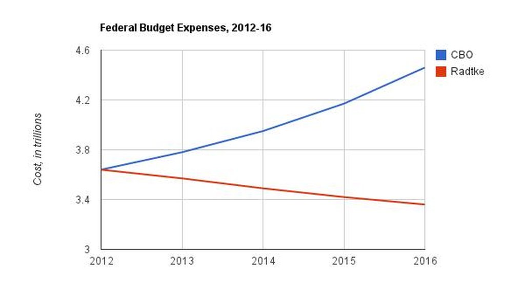 Radtke wants to cut $282 billion to get a balanced budget, but Congress would really need to cut programs by $742 billion, according to projections from the Congressional Budget Office.