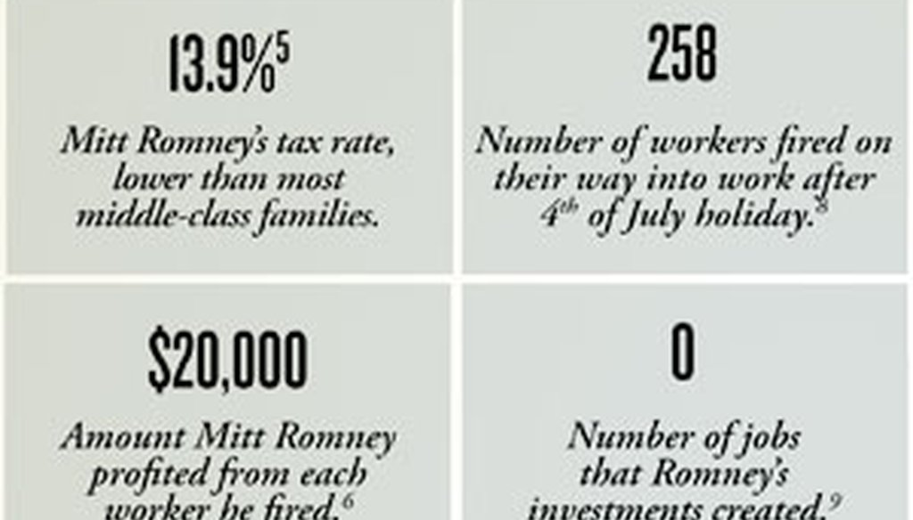 An ad from the union-backed Workers' Voice PAC says Romney's investments created zero jobs.