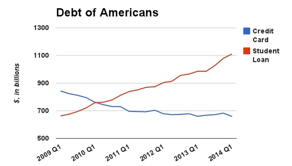 Data from the Federal Reserve Bank of New York shows that student loan debt eclipsed credit card debt among the American public in the second quarter of 2010.