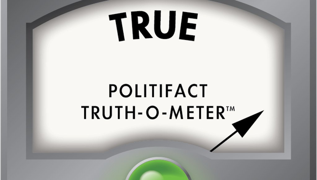 More claims than you thought were rated True?
