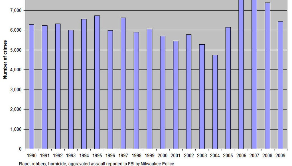 Reported violent crimes in Milwaukee, 1990 to 2009