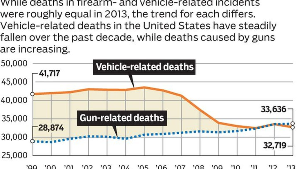 Ben Wear of the Austin American-Statesman looked into deaths by firearms versus deaths in motor vehicle accidents, ultimately questioning the comparison (graphic by Linda Scott, Cox Media Group).