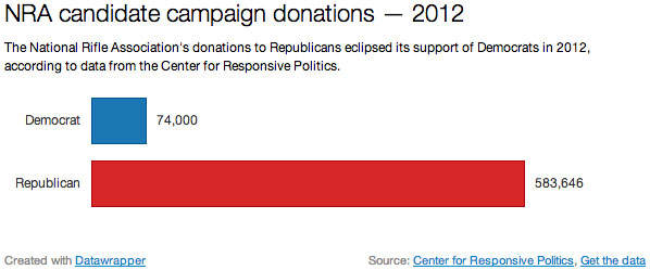 The National Rifle Association's donations to Republicans eclipsed its support of Democrats in 2012, according to data from the Center for Responsive Politics.
