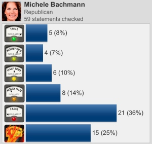 We've been fact-checking Michele Bachmann since 2009.