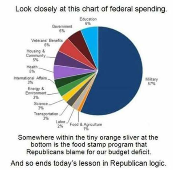 Pie Chart Of Federal Spending Circulating On The Internet Is