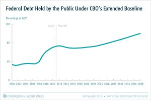 This chart from the Congressional Budget Office shows federal debt levels projected to rise through 2038.