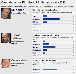 Florida's 2012 race for U.S. Senate