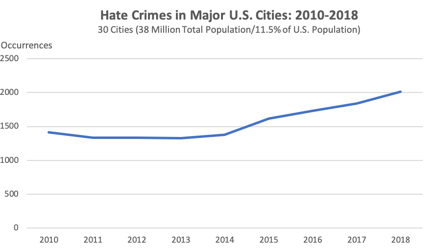 Explaining the numbers behind the rise in reported hate crimes