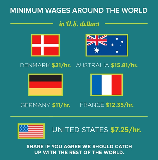 Do Other Countries Have A Higher Minimum Wage Than The United States