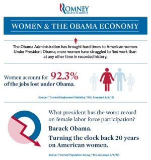 Mitt Romney's campaign released this infographic to attack President Barack Obama's record on women and employment.