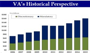 This Chart From The Department Of Veterans Affairs Shows Va S Budget Growth Since 2006 Lower Green Portion Represents Discretionary Spendng And