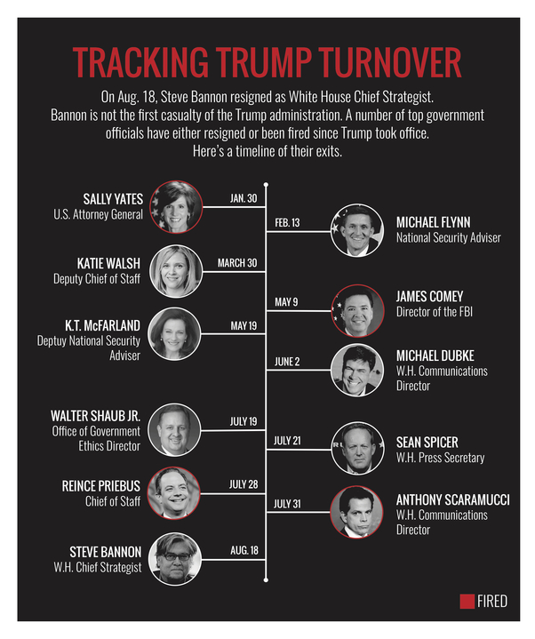 A timeline of the resignations and firings of top government officials during President Donald Trump's administration.