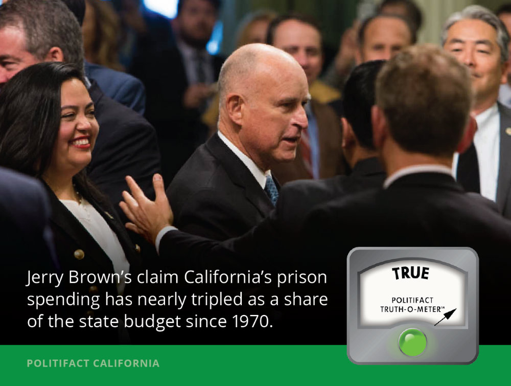 Has the rate of California's prison spending nearly tripled