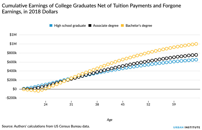 By the numbers: Is college worth the cost? | PolitiFact