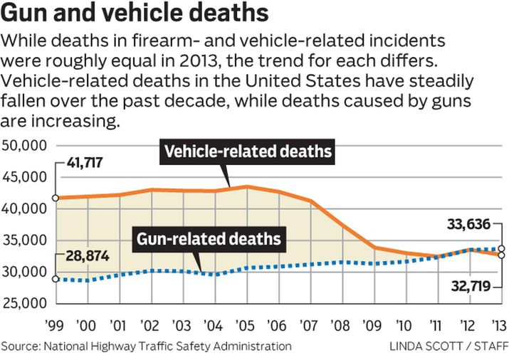 Ben Wear Of The Austin American Statesman Looked Into S By Firearms Versus In